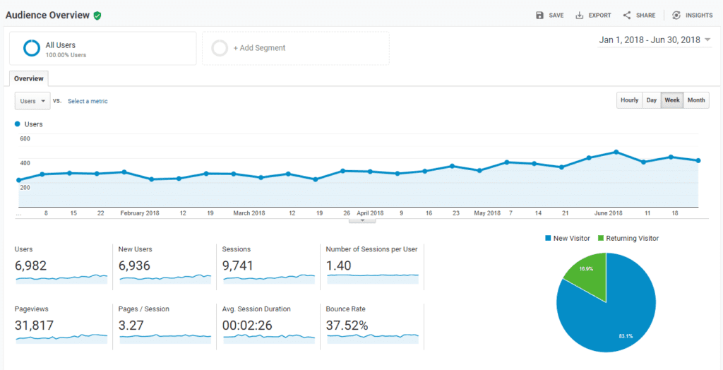 Google-Analytics-sample-report