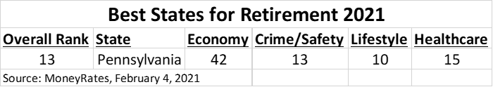 best states for retirement 2021