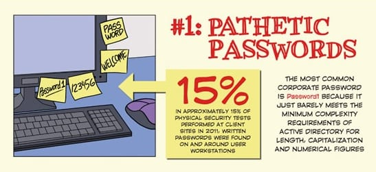 Infographic Uneducated Employees passwords