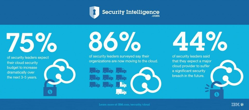 cloud security CISO leader assessment stats breach