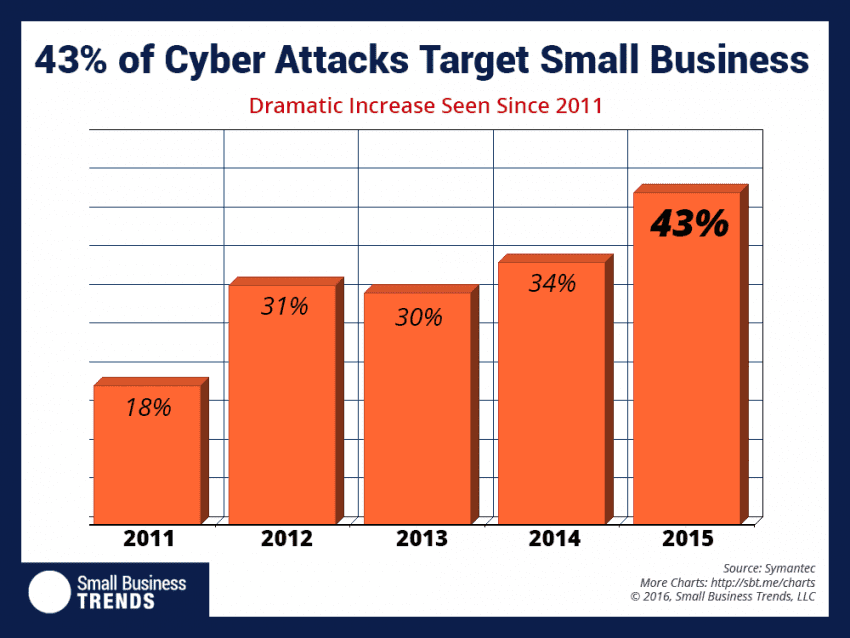 43% of Cyber attacks targer small business