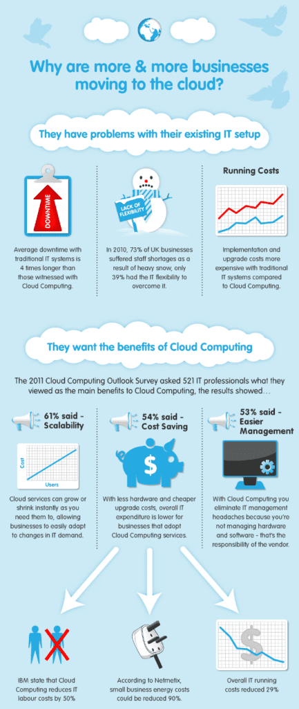 why more businesses are moving to the cloud