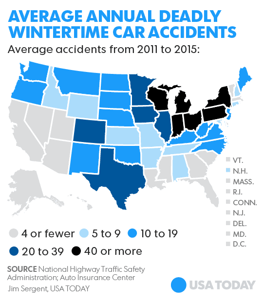 Average annual winter car accidents