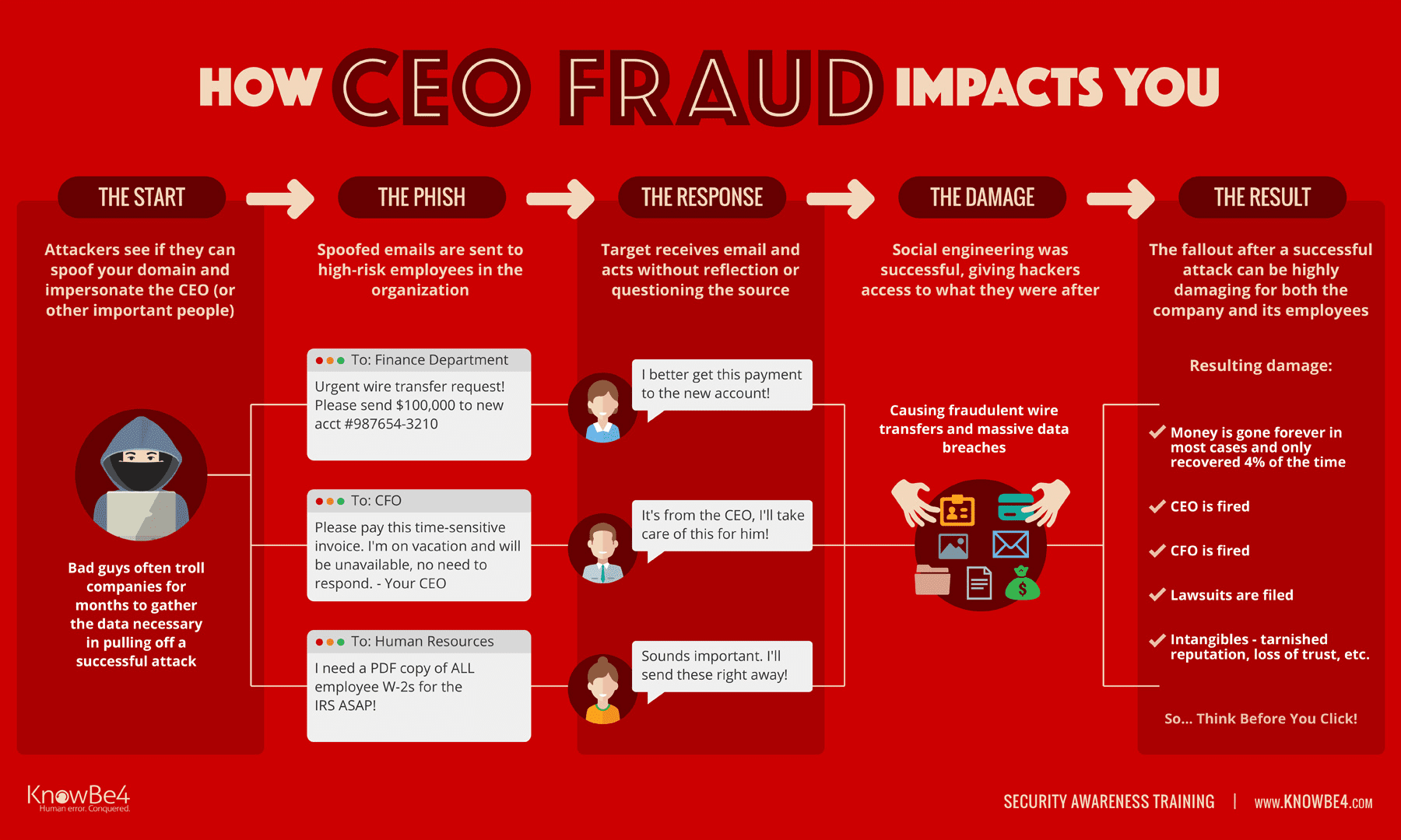 how CEO fraud impacts you graphic
