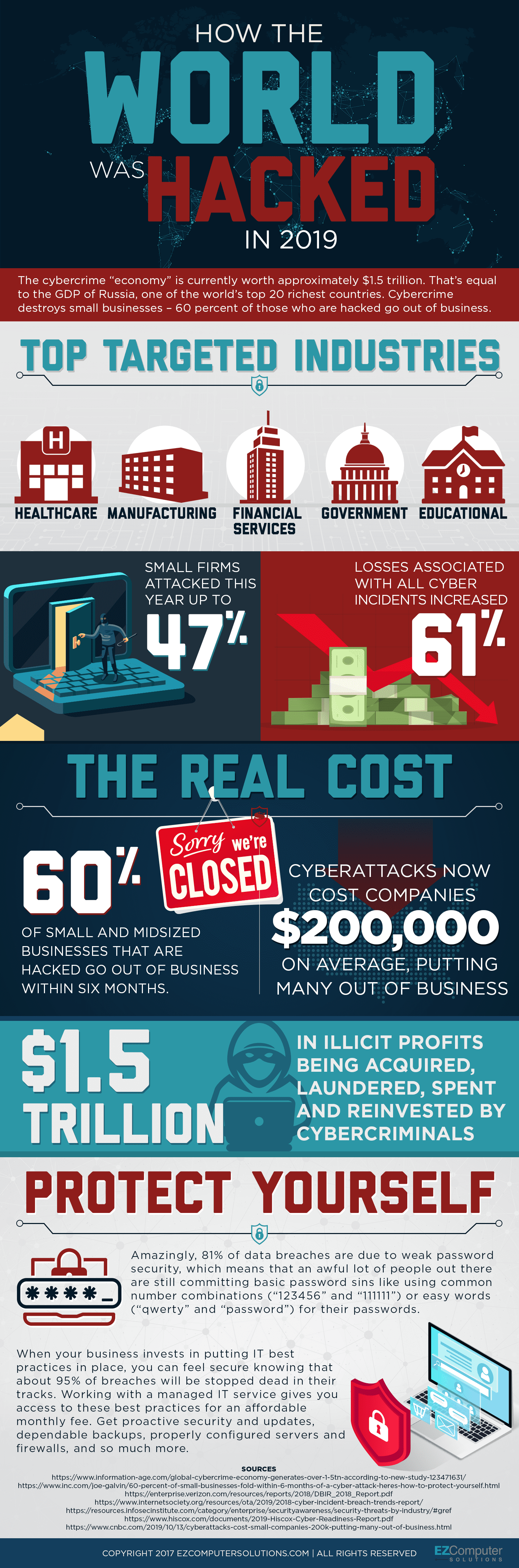 The Cost of Cyberattacks Continues to Rise